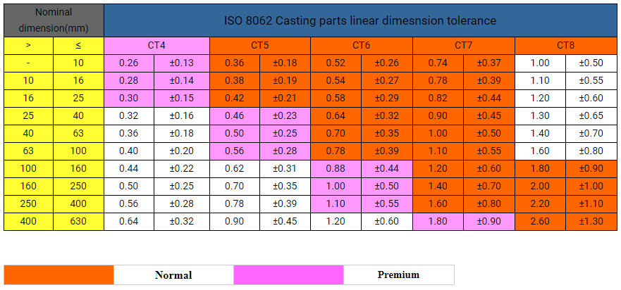 China-investment-casting-linear-tolerance